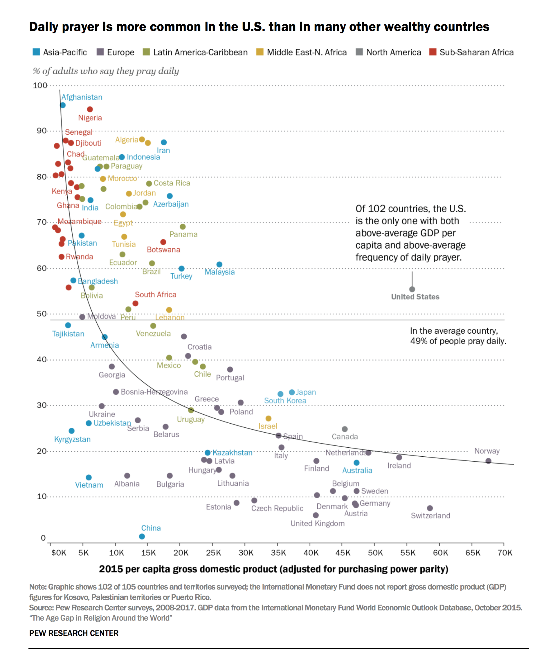 In Nearly Every Country, Young People Are Way Less Religious